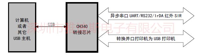 ch340g/usb转串口芯片/wch品牌/sop-16